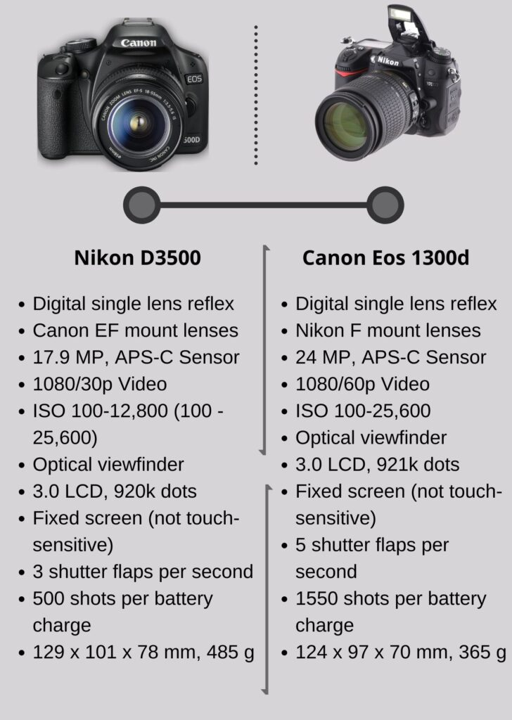 Canon Eos 1300d VS Nikon D3500: What is the difference